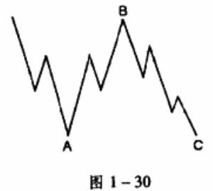 图1-30