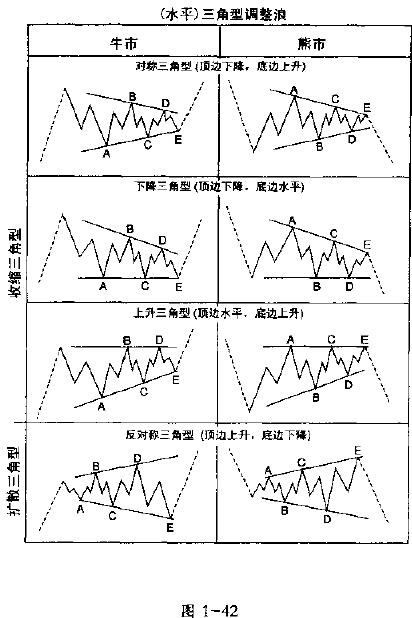图1-42