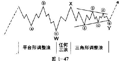 图1-47