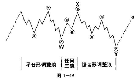 图1-48