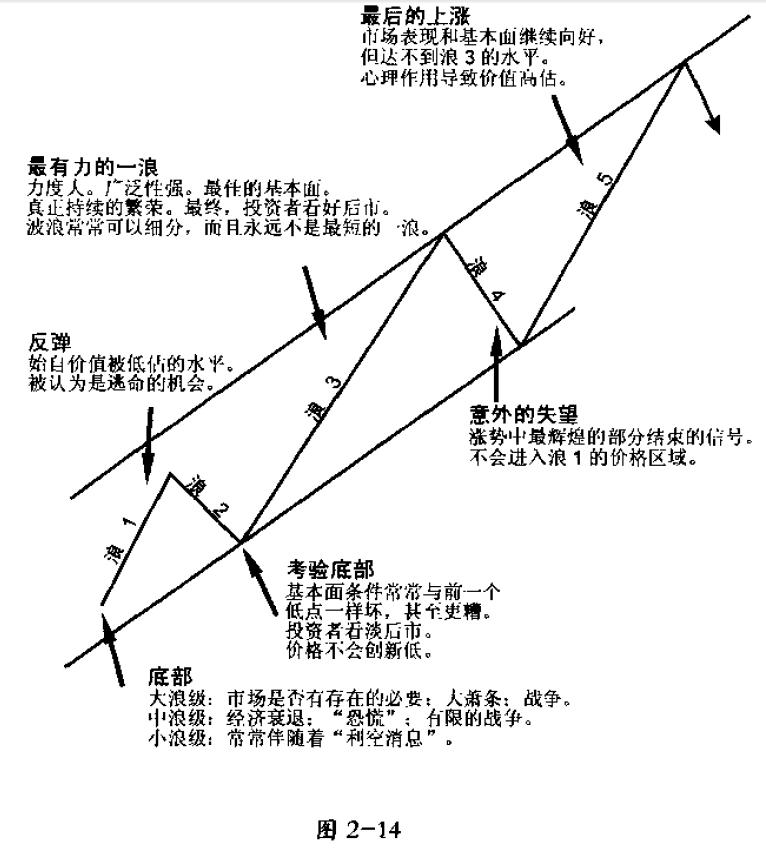 图2-14