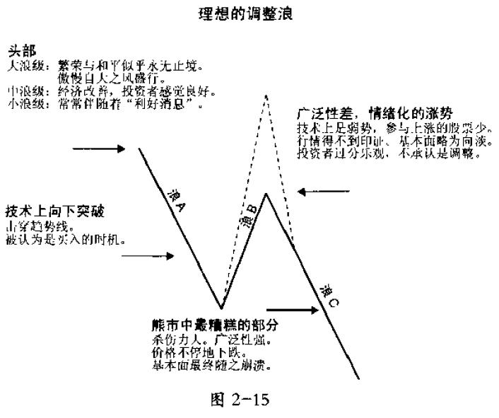 图2-15